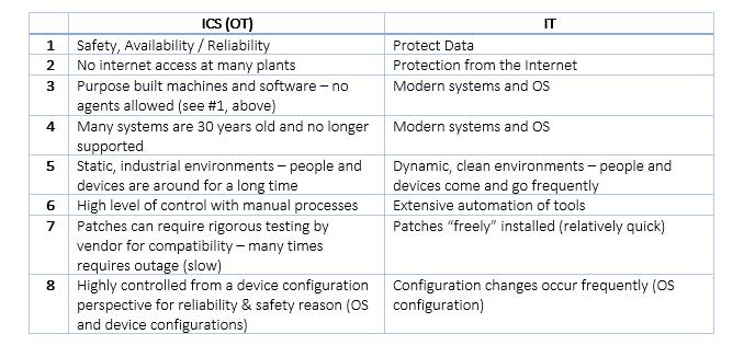 Management of IT/OT ConsoleWorks Platform